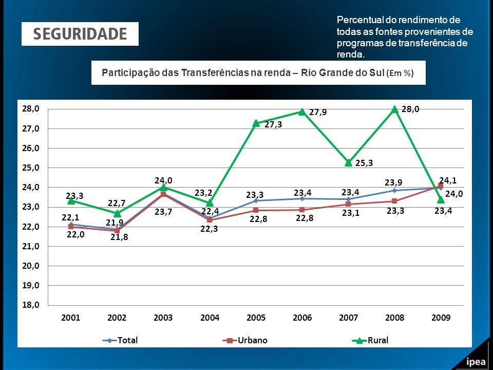 Participação das Transferências na renda – Rio Grande do Sul (Em %) Percentual do rendimento de todas as fontes provenientes de programas de transferê