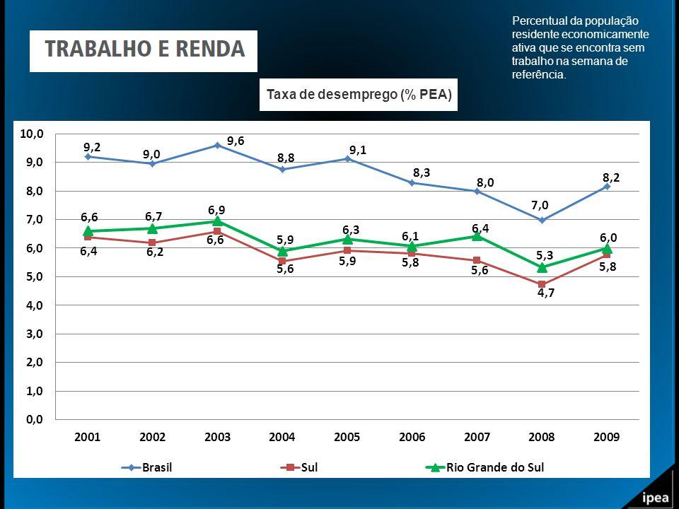 Taxa de desemprego (% PEA) Percentual da população residente economicamente ativa que se encontra sem trabalho na semana de referência.