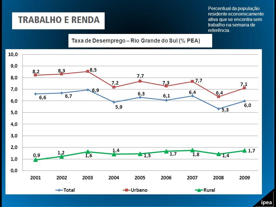 Taxa de Desemprego – Rio Grande do Sul (% PEA) Percentual da população residente economicamente ativa que se encontra sem trabalho na semana de referê