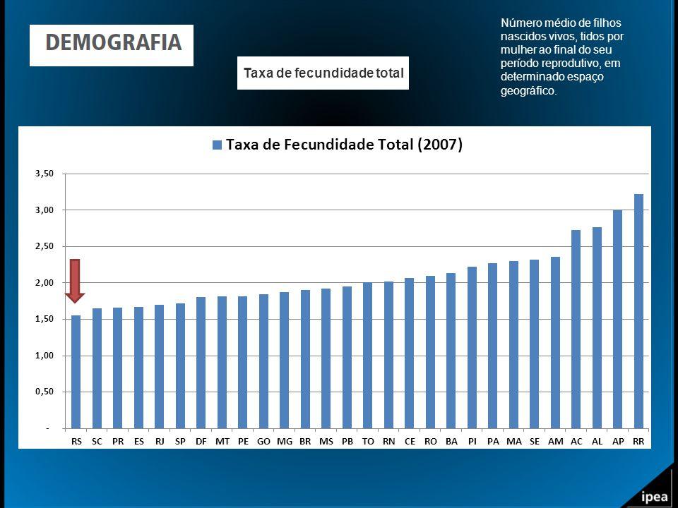 Taxa de fecundidade total Número médio de filhos nascidos vivos, tidos por mulher ao final do seu período reprodutivo, em determinado espaço geográfic