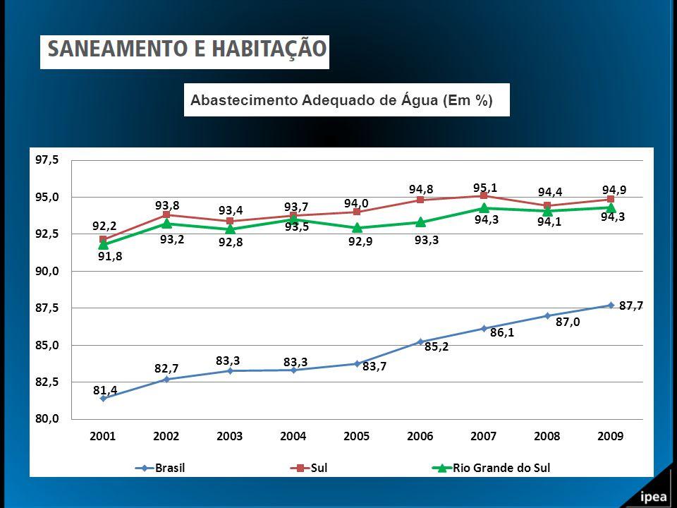 Abastecimento Adequado de Água (Em %)