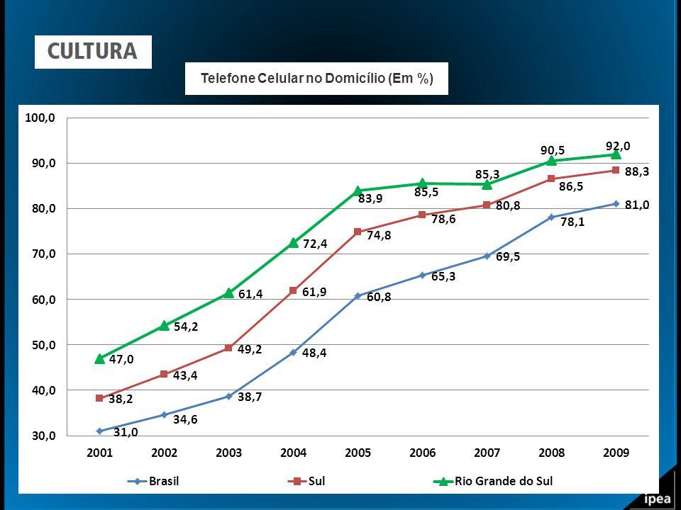 Telefone Celular no Domicílio (Em %)