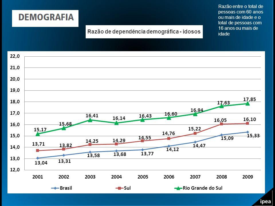 Razão de dependência demográfica - idosos Razão entre o total de pessoas com 60 anos ou mais de idade e o total de pessoas com 16 anos ou mais de idad
