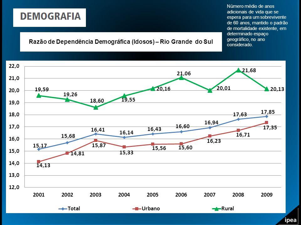 Razão de Dependência Demográfica (Idosos) – Rio Grande do Sul Número médio de anos adicionais de vida que se espera para um sobrevivente de 60 anos, m