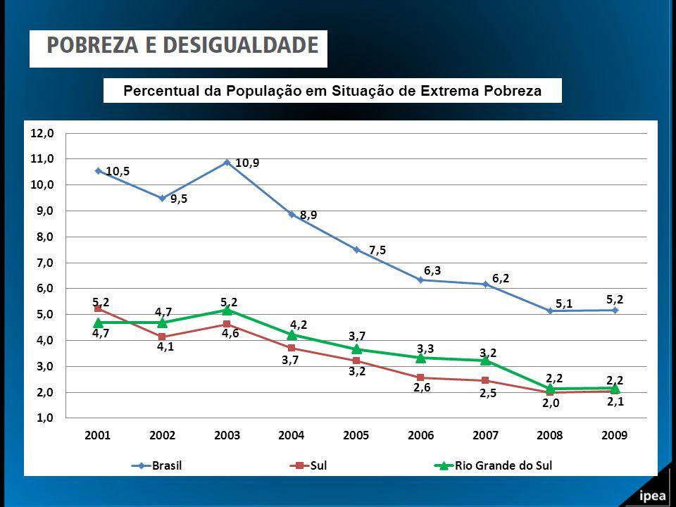 Percentual da População em Situação de Extrema Pobreza