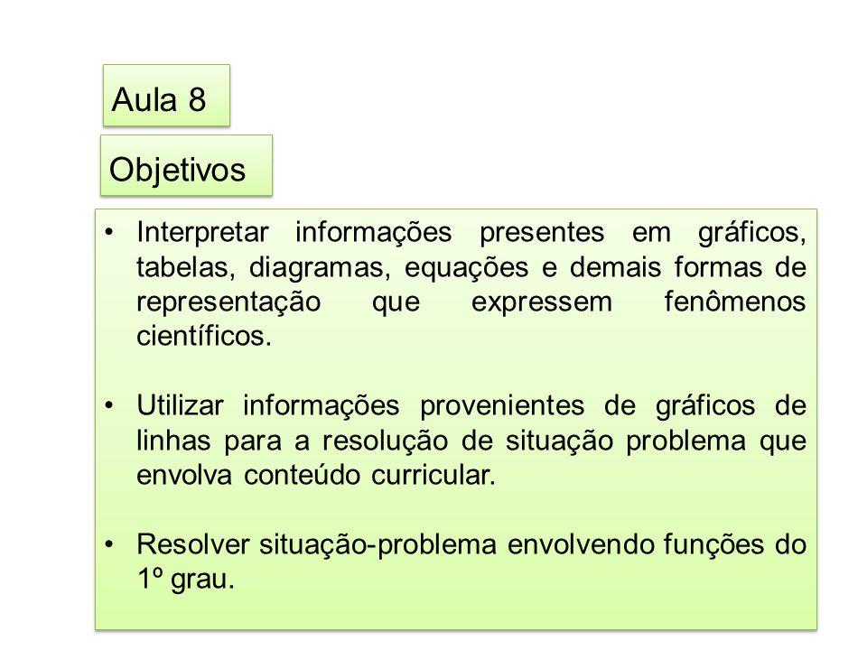 Objetivos Interpretar informações presentes em gráficos, tabelas, diagramas, equações e demais formas de representação que expressem fenômenos científ