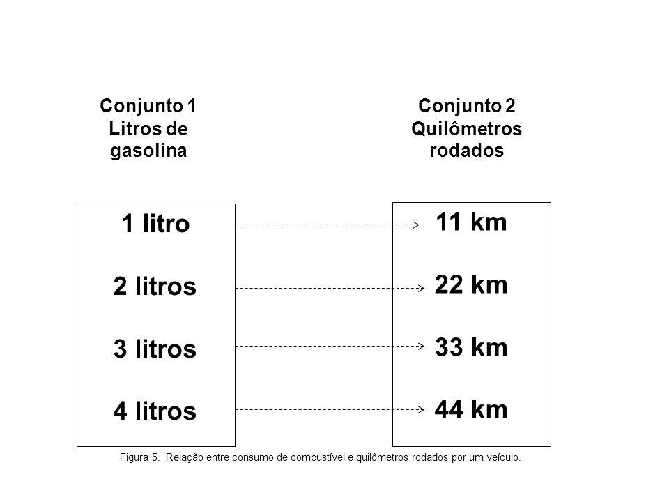 Conjunto 1 Litros de gasolina Conjunto 2 Quilômetros rodados 1 litro 2 litros 3 litros 4 litros 11 km 22 km 33 km 44 km Figura 5. Relação entre consum