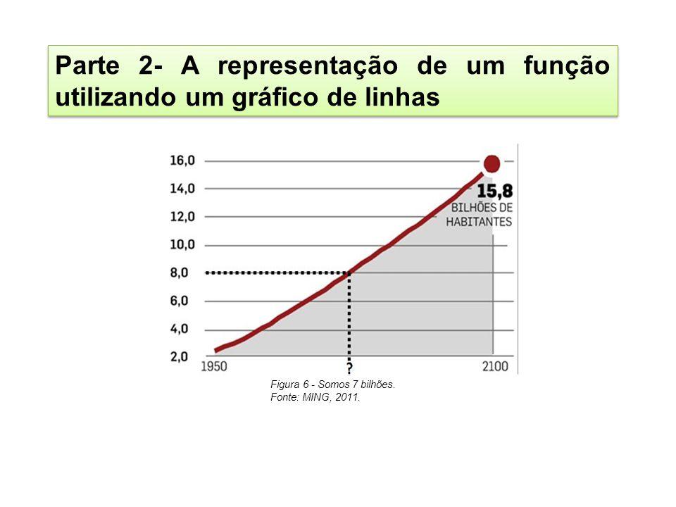 Parte 2- A representação de um função utilizando um gráfico de linhas Figura 6 - Somos 7 bilhões. Fonte: MING, 2011.