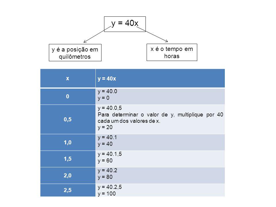 y = 40x y é a posição em quilômetros x é o tempo em horas xy = 40x 0 y = 40.0 y = 0 0,5 y = 40.0,5 Para determinar o valor de y, multiplique por 40 ca