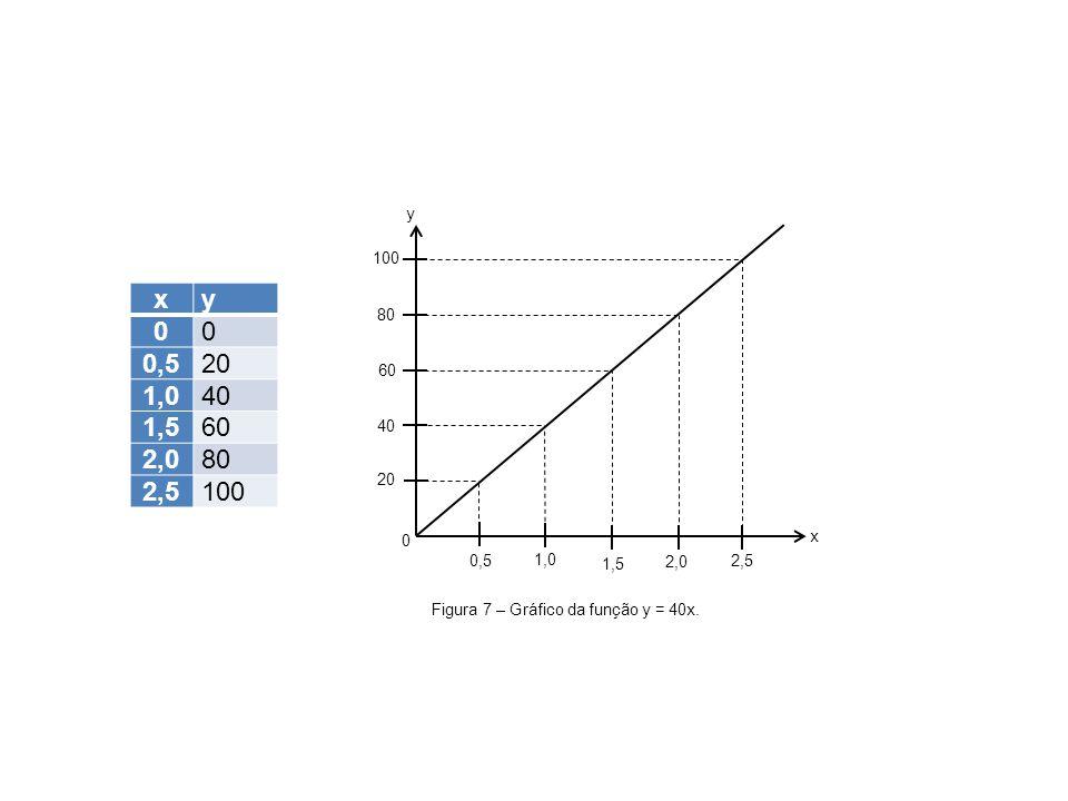 xy 00 0,520 1,040 1,560 2,080 2,5100 0,5 1,0 1,5 2,0 2,5 0 20 40 60 80 100 x y Figura 7 – Gráfico da função y = 40x.