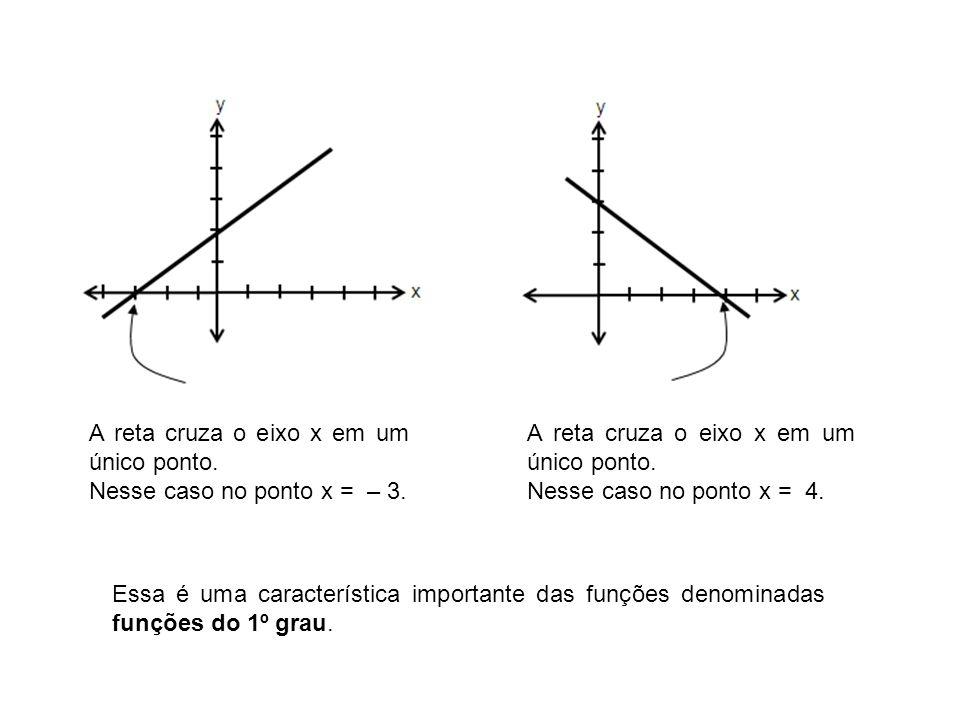 A reta cruza o eixo x em um único ponto. Nesse caso no ponto x = – 3. A reta cruza o eixo x em um único ponto. Nesse caso no ponto x = 4. Essa é uma c