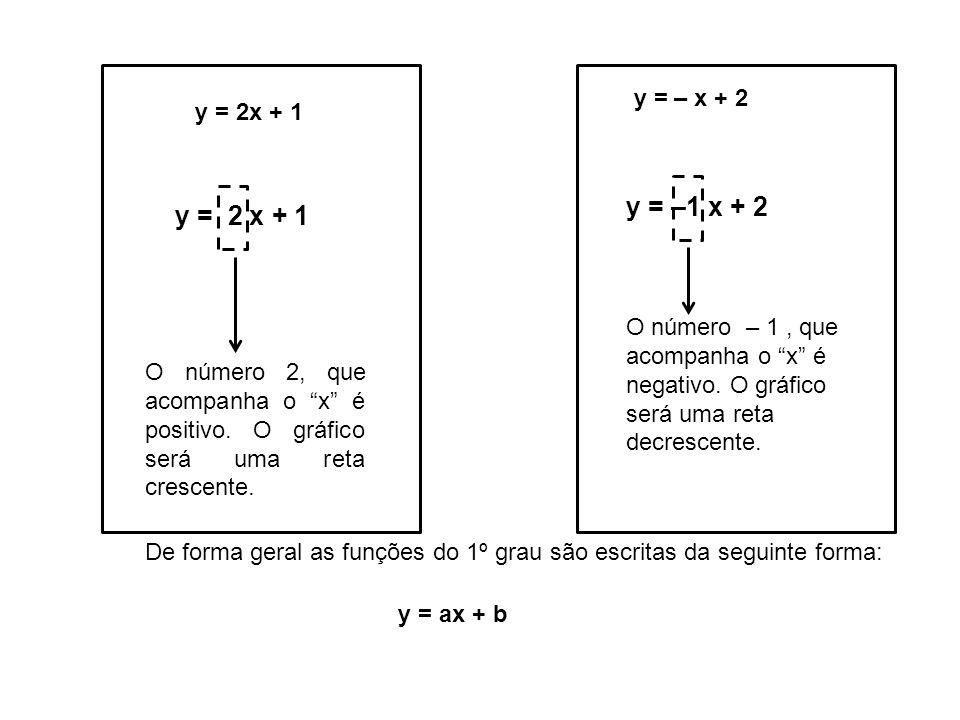 y = – x + 2 y = 2x + 1 O número 2, que acompanha o x é positivo. O gráfico será uma reta crescente. O número – 1, que acompanha o x é negativo. O gráf