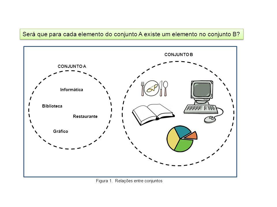 CONJUNTO B CONJUNTO A Informática Biblioteca Gráfico Restaurante Será que para cada elemento do conjunto A existe um elemento no conjunto B? Figura 1.