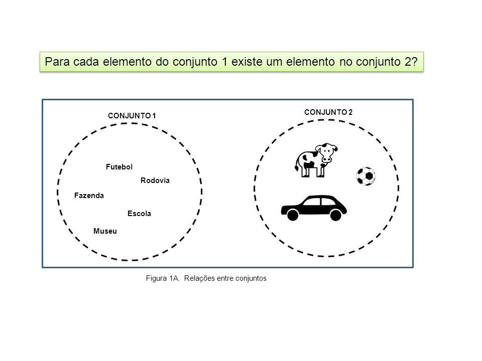 Para cada elemento do conjunto 1 existe um elemento no conjunto 2? CONJUNTO 2 CONJUNTO 1 Futebol Fazenda Escola Rodovia Museu Figura 1A. Relações entr