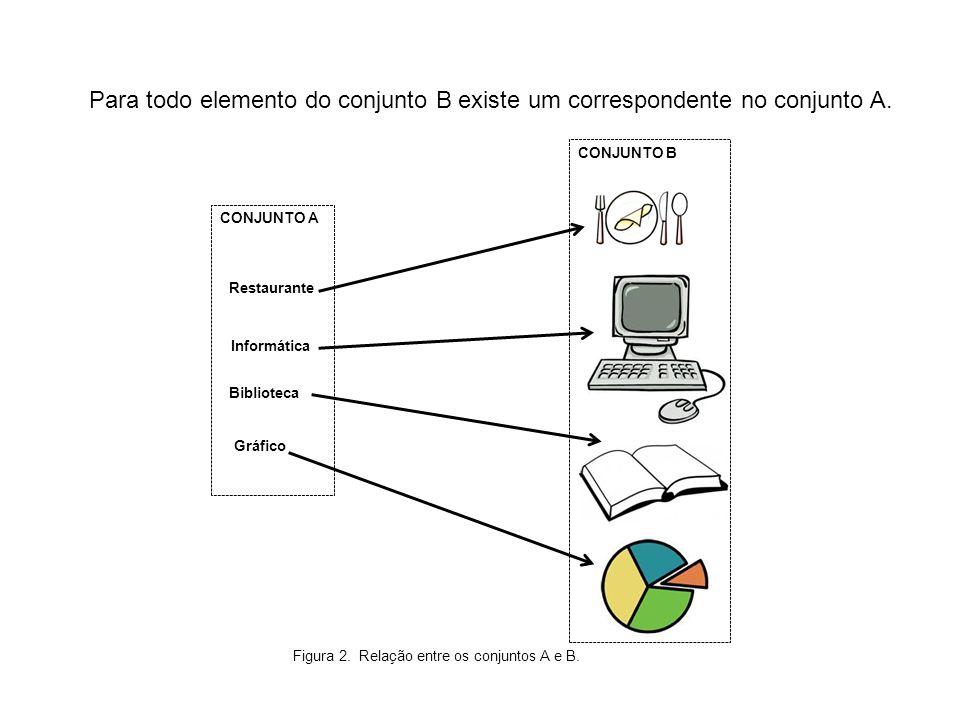 Para todo elemento do conjunto B existe um correspondente no conjunto A. CONJUNTO B CONJUNTO A Informática Biblioteca Gráfico Restaurante Figura 2. Re