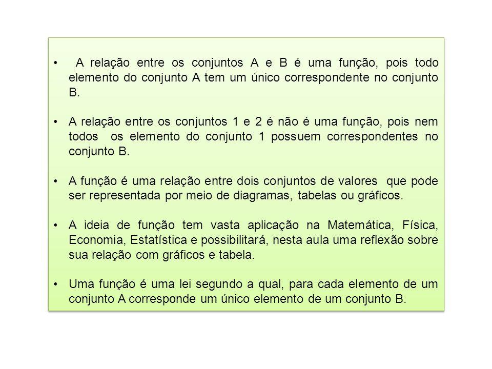 Conjunto A Conjunto A Conjunto B Conjunto B relação regra função Figura 4.