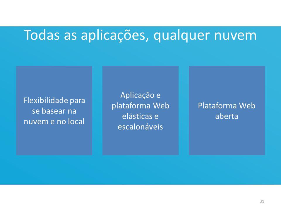 Todas as aplicações, qualquer nuvem Flexibilidade para se basear na nuvem e no local Aplicação e plataforma Web elásticas e escalonáveis Plataforma Web aberta 31