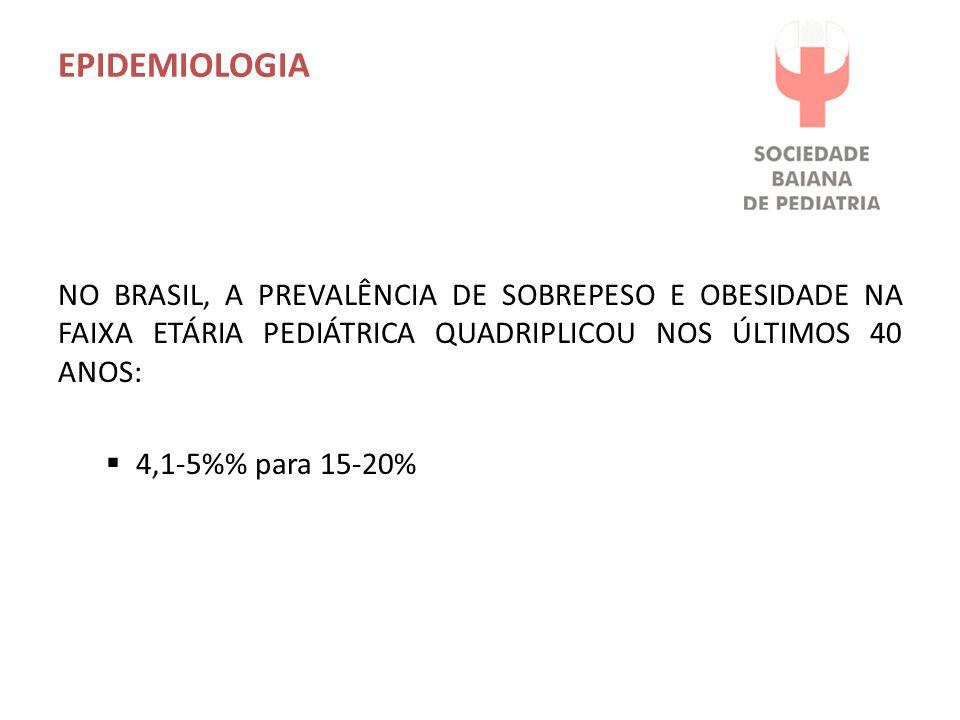 EPIDEMIOLOGIA NO BRASIL, A PREVALÊNCIA DE SOBREPESO E OBESIDADE NA FAIXA ETÁRIA PEDIÁTRICA QUADRIPLICOU NOS ÚLTIMOS 40 ANOS: 4,1-5% para 15-20%