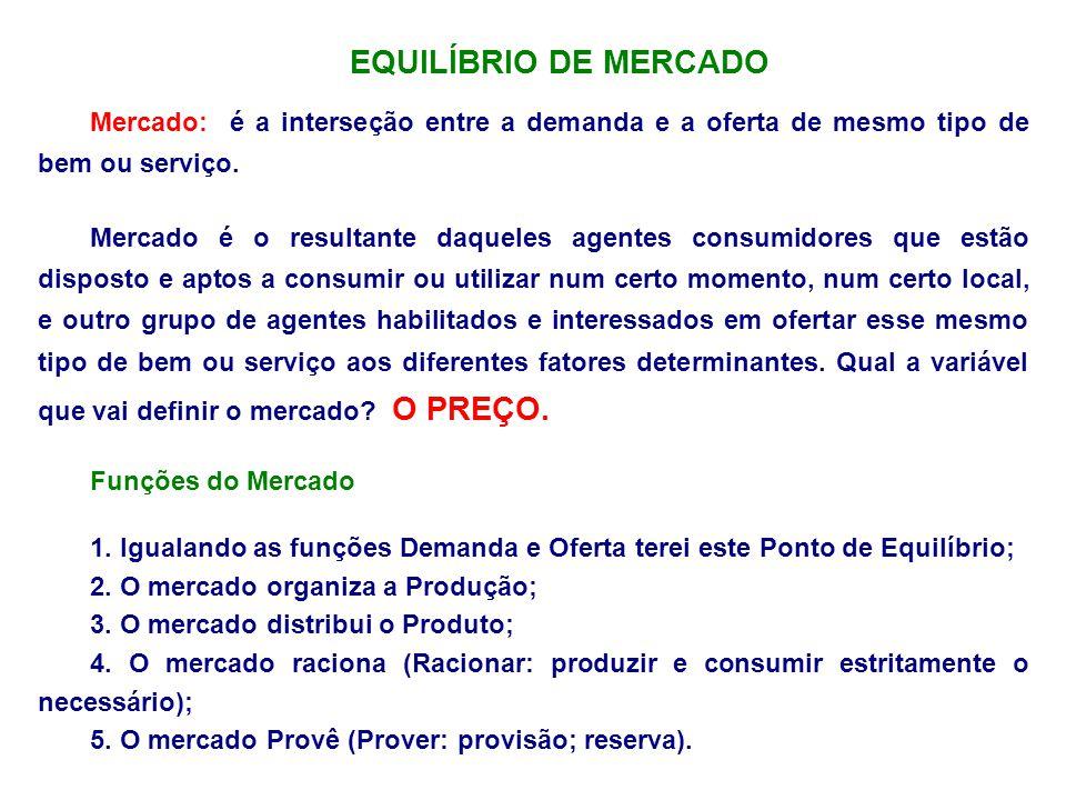 EQUILÍBRIO DE MERCADO Mercado: é a interseção entre a demanda e a oferta de mesmo tipo de bem ou serviço. Mercado é o resultante daqueles agentes cons