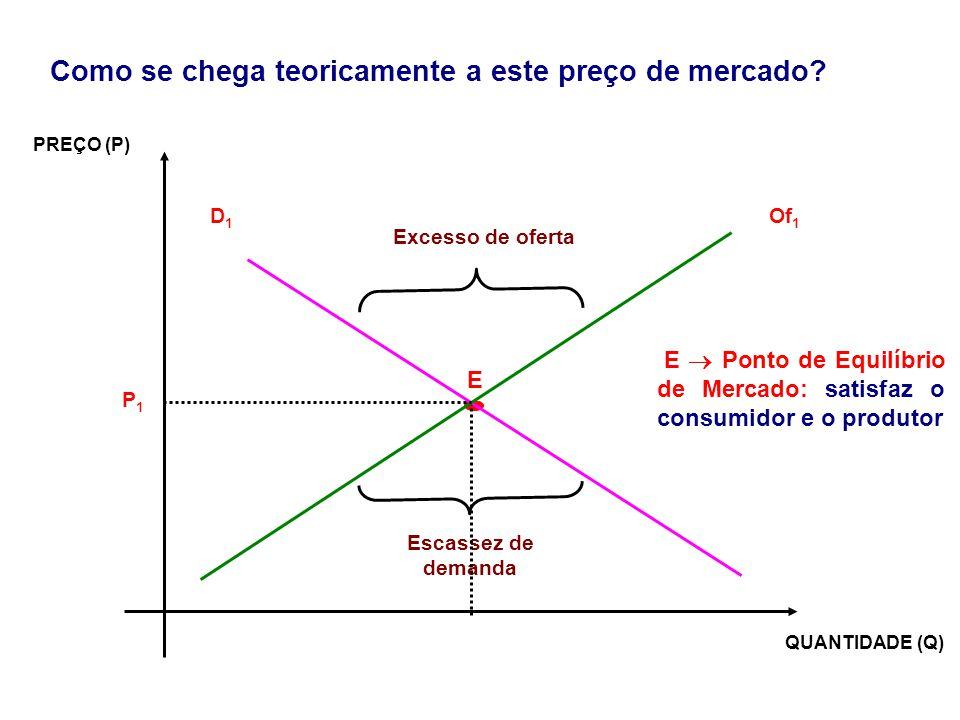 PREÇO (P) QUANTIDADE (Q) P1P1 Of 1 D1D1 Excesso de oferta Escassez de demanda E Ponto de Equilíbrio de Mercado: satisfaz o consumidor e o produtor E C