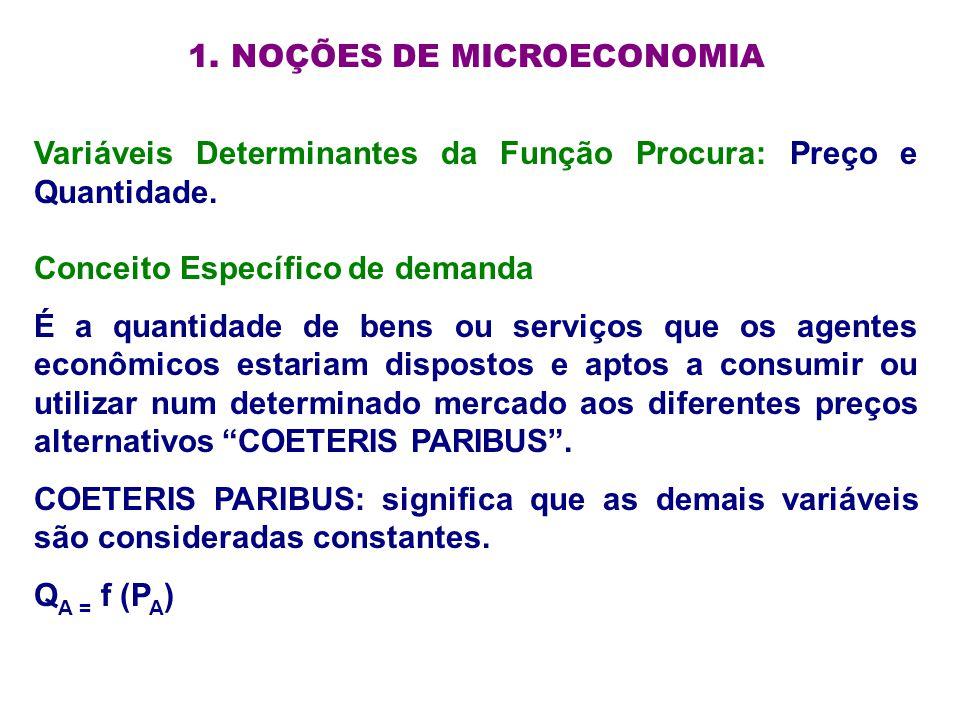 1. NOÇÕES DE MICROECONOMIA Variáveis Determinantes da Função Procura: Preço e Quantidade. Conceito Específico de demanda É a quantidade de bens ou ser
