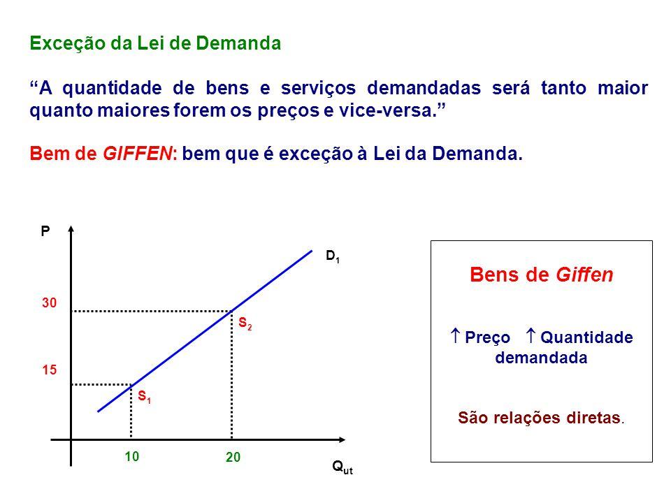 30 15 10 20 Q ut P D1D1 S2S2 S1S1 Bens de Giffen Preço Quantidade demandada São relações diretas. Exceção da Lei de Demanda A quantidade de bens e ser