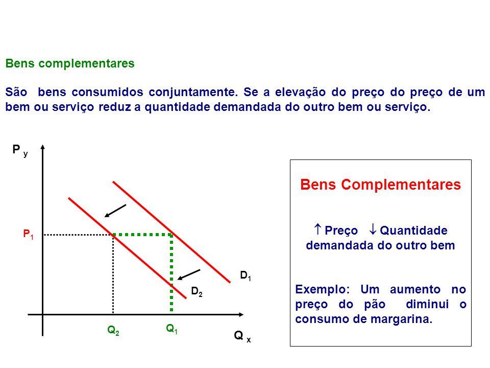 P1P1 Q 2 Q x P y D1D1 D2D2 Q 1 Bens Complementares Preço Quantidade demandada do outro bem Exemplo: Um aumento no preço do pão diminui o consumo de ma