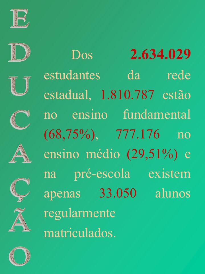 Dos 2.634.029 estudantes da rede estadual, 1.810.787 estão no ensino fundamental (68,75%), 777.176 no ensino médio (29,51%) e na pré-escola existem ap