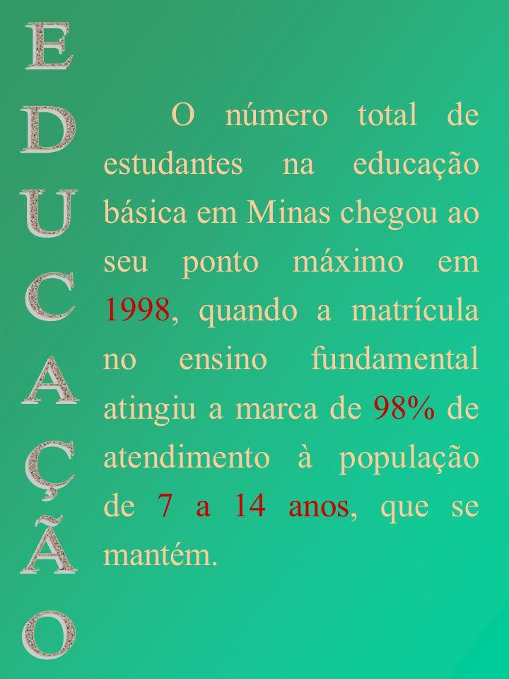 O número total de estudantes na educação básica em Minas chegou ao seu ponto máximo em 1998, quando a matrícula no ensino fundamental atingiu a marca