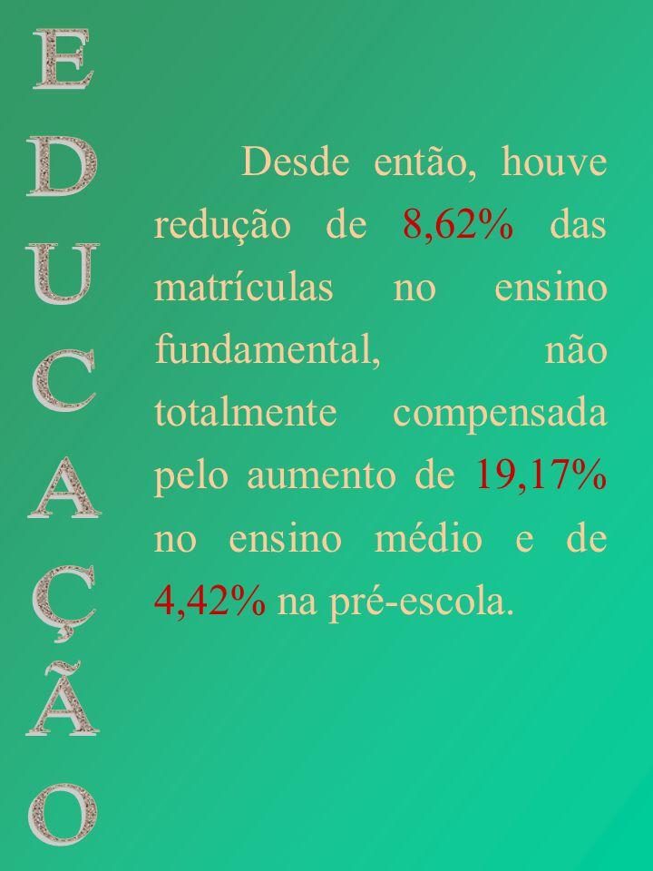 Desde então, houve redução de 8,62% das matrículas no ensino fundamental, não totalmente compensada pelo aumento de 19,17% no ensino médio e de 4,42%