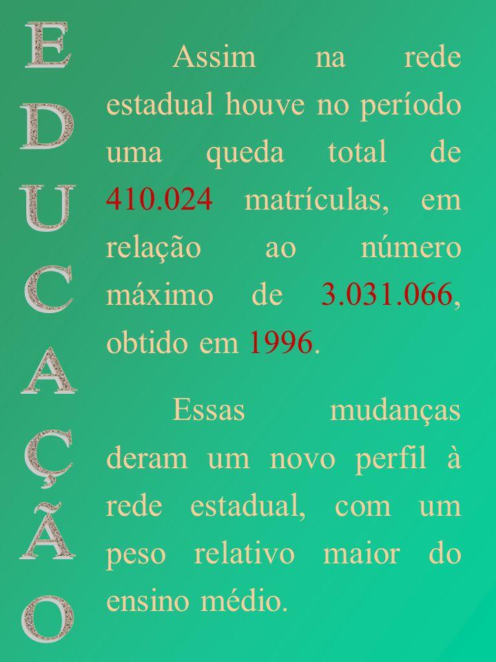 Assim na rede estadual houve no período uma queda total de 410.024 matrículas, em relação ao número máximo de 3.031.066, obtido em 1996. Essas mudança