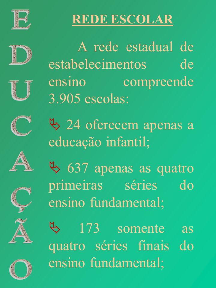 REDE ESCOLAR A rede estadual de estabelecimentos de ensino compreende 3.905 escolas: 24 oferecem apenas a educação infantil; 637 apenas as quatro prim