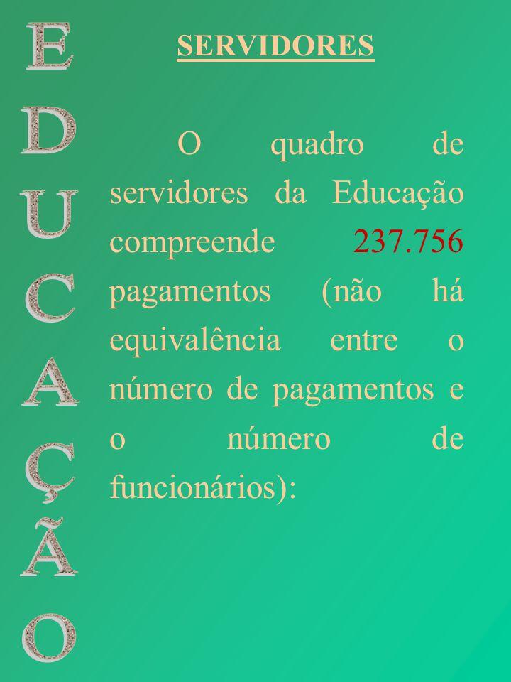 SERVIDORES O quadro de servidores da Educação compreende 237.756 pagamentos (não há equivalência entre o número de pagamentos e o número de funcionári