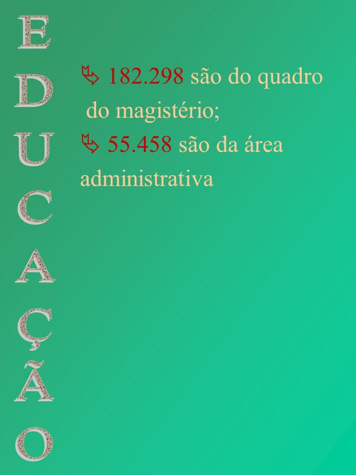 182.298 são do quadro do magistério; 55.458 são da área administrativa