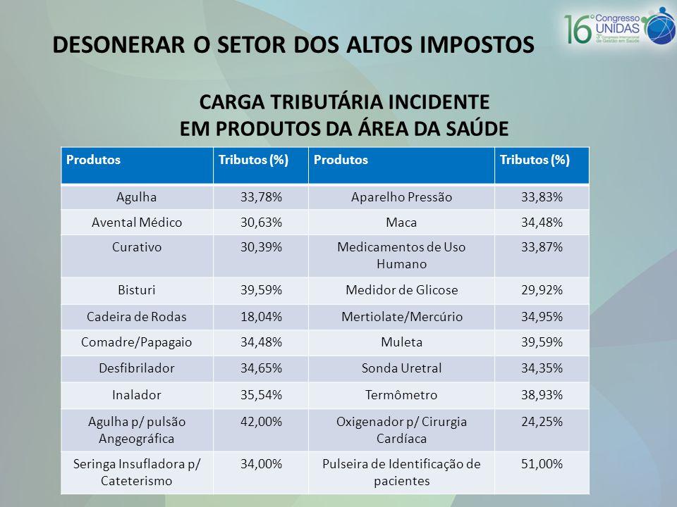 CARGA TRIBUTÁRIA INCIDENTE EM PRODUTOS DA ÁREA DA SAÚDE ProdutosTributos (%)ProdutosTributos (%) Agulha33,78%Aparelho Pressão33,83% Avental Médico30,63%Maca34,48% Curativo30,39%Medicamentos de Uso Humano 33,87% Bisturi39,59%Medidor de Glicose29,92% Cadeira de Rodas18,04%Mertiolate/Mercúrio34,95% Comadre/Papagaio34,48%Muleta39,59% Desfibrilador34,65%Sonda Uretral34,35% Inalador35,54%Termômetro38,93% Agulha p/ pulsão Angeográfica 42,00%Oxigenador p/ Cirurgia Cardíaca 24,25% Seringa Insufladora p/ Cateterismo 34,00%Pulseira de Identificação de pacientes 51,00% DESONERAR O SETOR DOS ALTOS IMPOSTOS
