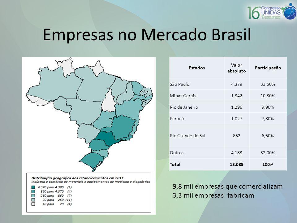 Estados Valor absoluto Participação São Paulo4.37933,50% Minas Gerais1.34210,30% Rio de Janeiro1.2969,90% Paraná1.0277,80% Rio Grande do Sul8626,60% Outros4.18332,00% Total13.089100% Empresas no Mercado Brasil 9,8 mil empresas que comercializam 3,3 mil empresas fabricam
