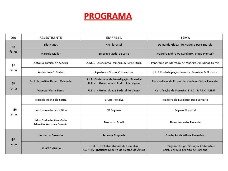 PROGRAMA DIAPALESTRANTEEMPRESATEMA 2ª Elio Nunes4N FlorestalDemanda Global de Madeira para Energia feira Marcelo MullerEmbrapa Gado de LeiteMadeira No