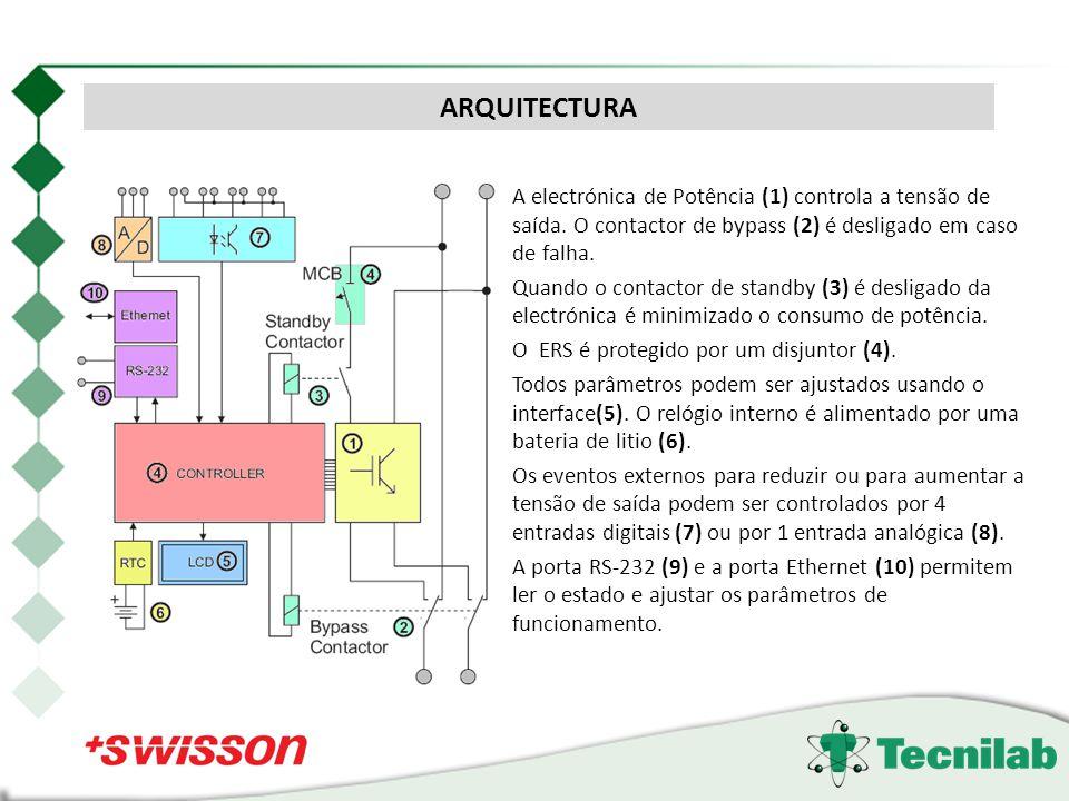 A electrónica de Potência (1) controla a tensão de saída. O contactor de bypass (2) é desligado em caso de falha. Quando o contactor de standby (3) é