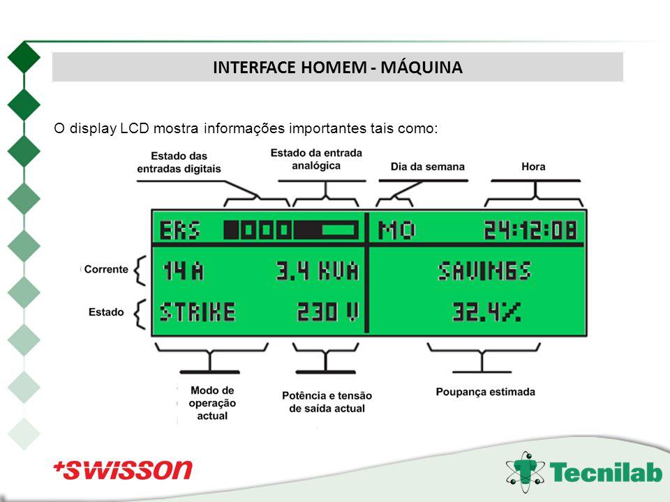 O display LCD mostra informações importantes tais como: INTERFACE HOMEM - MÁQUINA