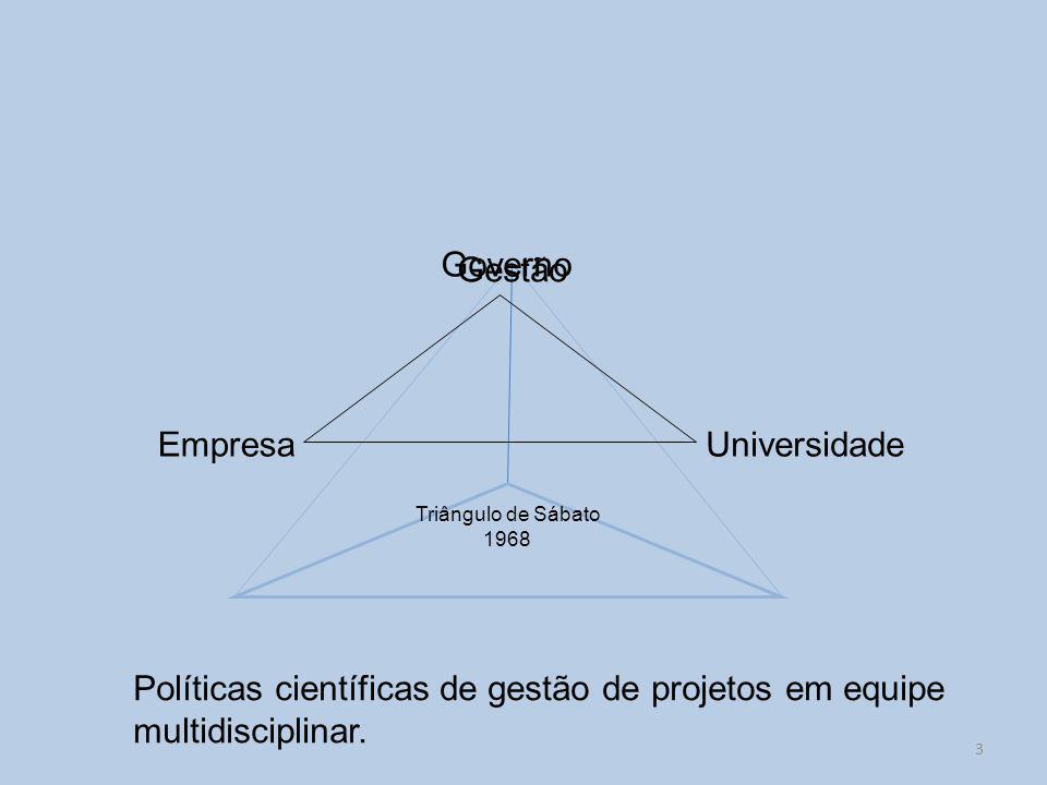 Empresa Governo Universidade Gestão Triângulo de Sábato 1968 Políticas científicas de gestão de projetos em equipe multidisciplinar.