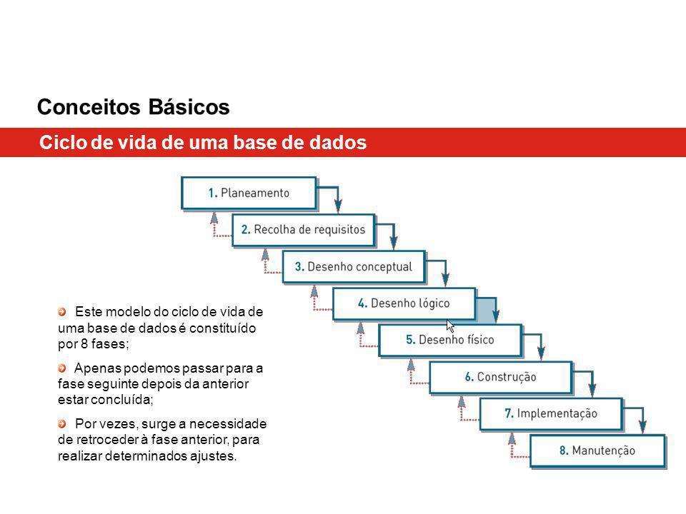 Conceitos Básicos Ciclo de vida de uma base de dados Este modelo do ciclo de vida de uma base de dados é constituído por 8 fases; Apenas podemos passar para a fase seguinte depois da anterior estar concluída; Por vezes, surge a necessidade de retroceder à fase anterior, para realizar determinados ajustes.