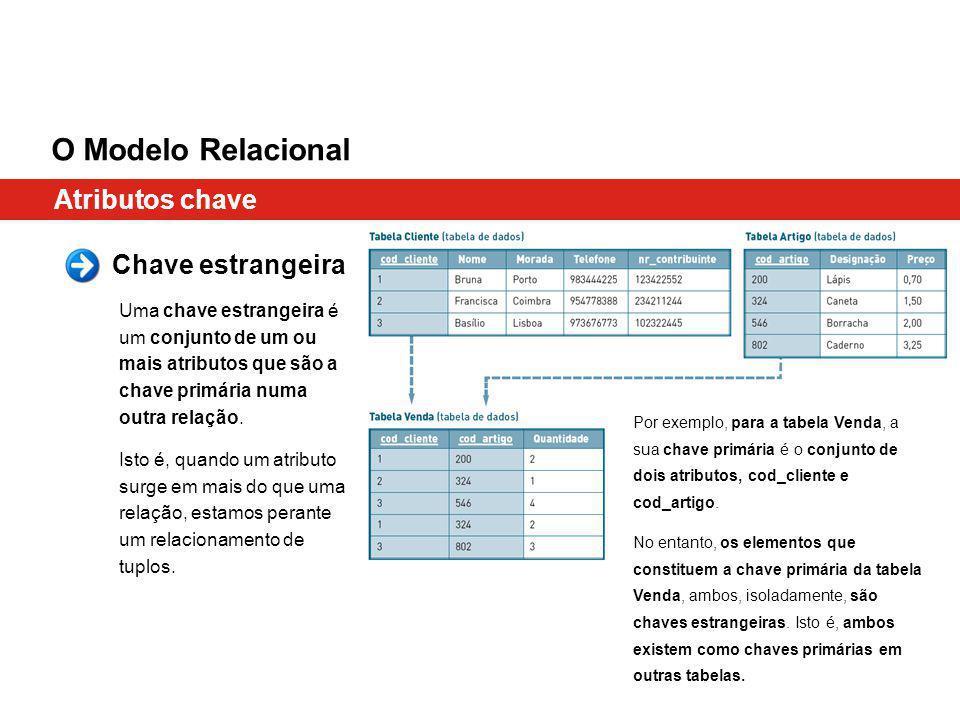 Atributos chave O Modelo Relacional Chave estrangeira Uma chave estrangeira é um conjunto de um ou mais atributos que são a chave primária numa outra relação.