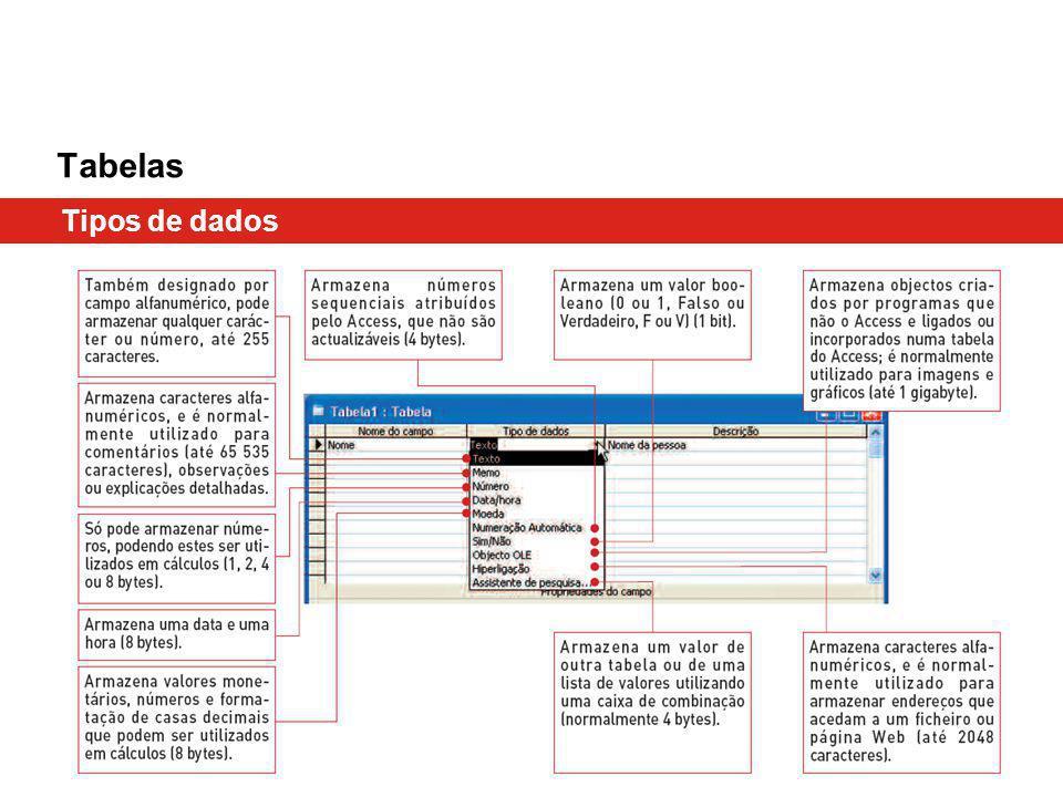 Tabelas Tipos de dados