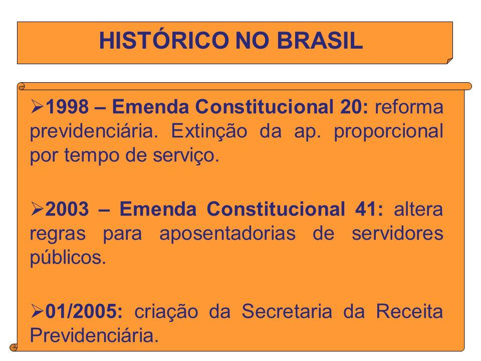 HISTÓRICO NO BRASIL 1998 – Emenda Constitucional 20: reforma previdenciária.