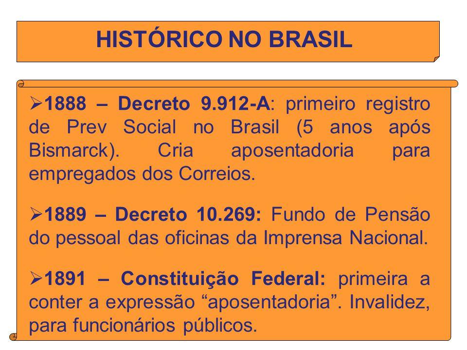 HISTÓRICO NO BRASIL 1888 – Decreto 9.912-A: primeiro registro de Prev Social no Brasil (5 anos após Bismarck).