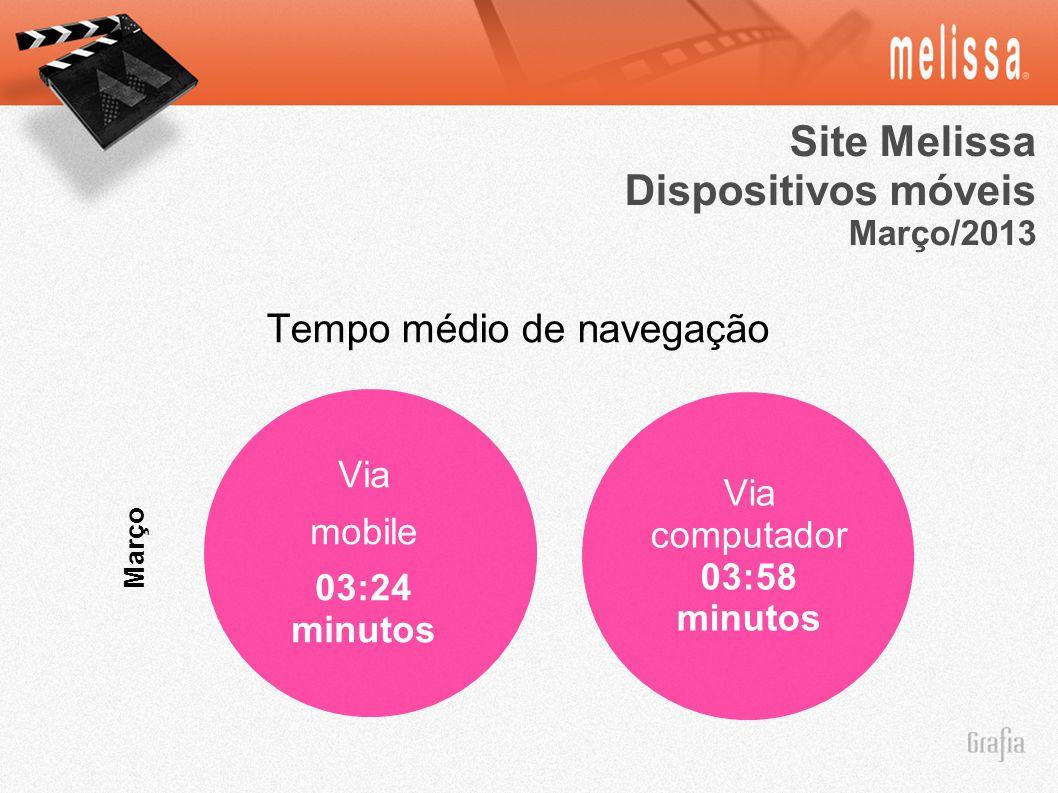 Site Melissa Dispositivos móveis Março/2013 Março Via computador 03:58 minutos Via mobile 03:24 minutos Tempo médio de navegação