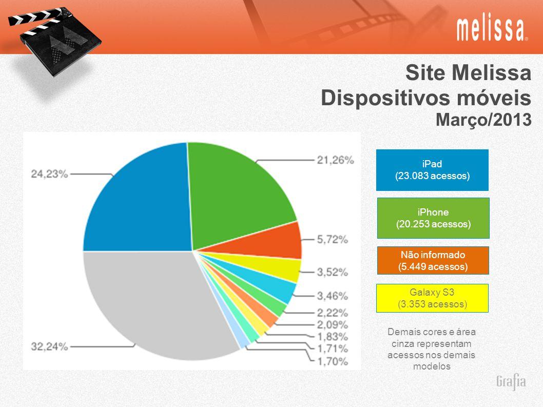 Site Melissa Dispositivos móveis Março/2013 iPad (23.083 acessos) iPhone (20.253 acessos) Não informado (5.449 acessos) Demais cores e área cinza representam acessos nos demais modelos Galaxy S3 (3.353 acessos)