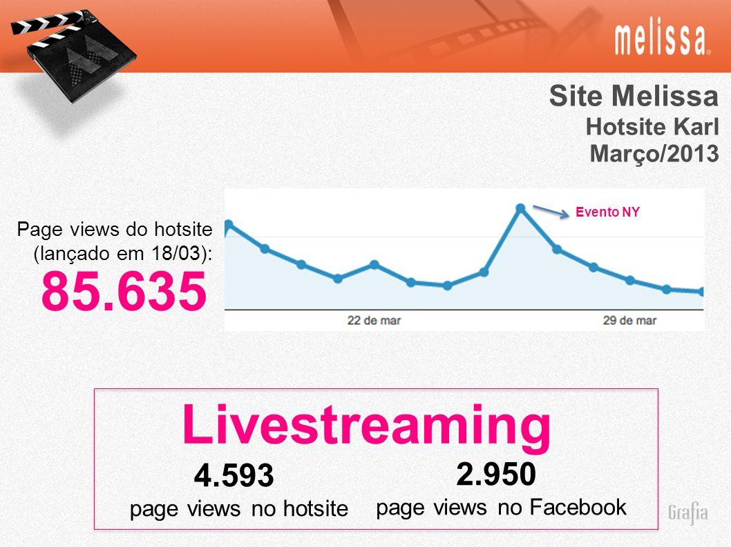 Site Melissa Hotsite Karl Março/2013 85.635 Page views do hotsite (lançado em 18/03): Evento NY Livestreaming 4.593 page views no hotsite 2.950 page views no Facebook
