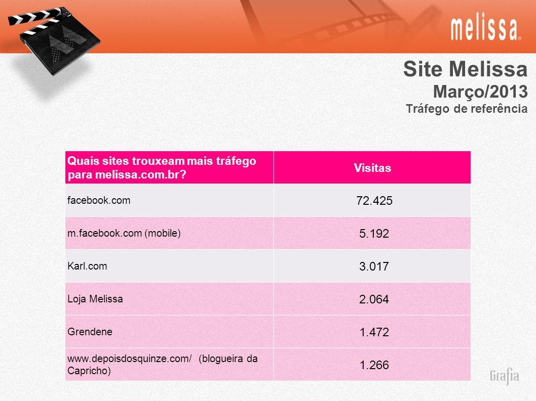 Site Melissa Março/2013 Tráfego de referência Quais sites trouxeam mais tráfego para melissa.com.br? Visitas facebook.com 72.425 m.facebook.com (mobil