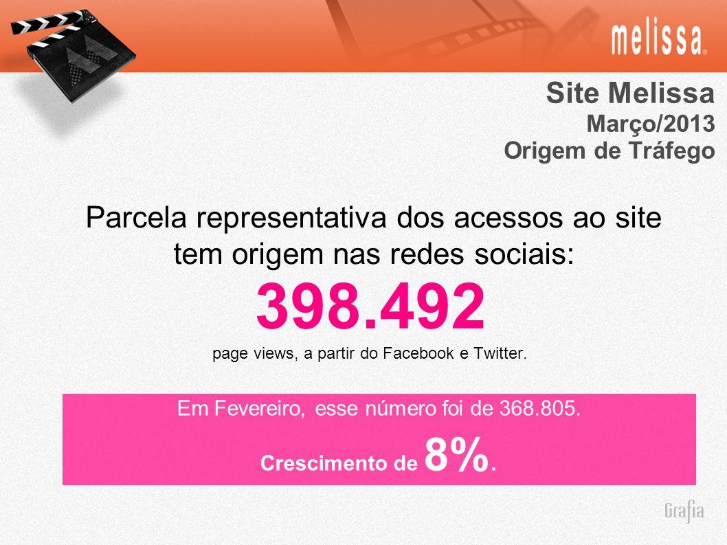 Site Melissa Março/2013 Origem de Tráfego Parcela representativa dos acessos ao site tem origem nas redes sociais: 398.492 page views, a partir do Facebook e Twitter.